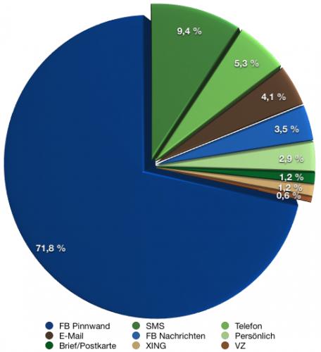 Geburtstagsgrüße und die Verteilung der Kanäle / April 2012